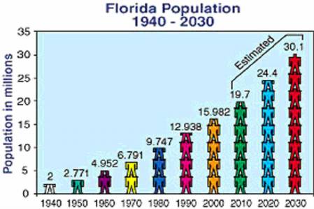 Florida added 2.5 million residents in past 8 years